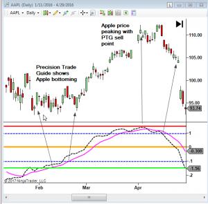 Discover my proven Precision Trade Guide indicator